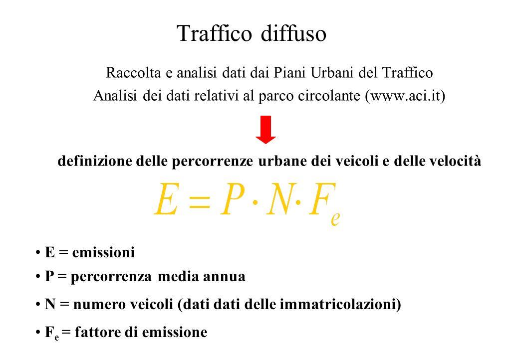 Percorrenze (km/anno percorsi dagli autoveicoli) dipendono da: Anno di immatricolazione Tipo di carburante Cilindrata Presenza (o no) della marmitta catalitica