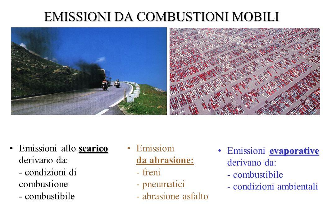 Classificazione Corinair delle emissioni da traffico 7TRASPORTO SU STRADA 7.1Automobili 7.1.1 Autostrade 7.1.2Strade extraurbane 7.1.3 Strade urbane 7.2Veicoli leggeri < 3.5 t 7.2.1 Autostrade 7.2.2Strade extraurbane 7.2.3 Strade urbane 7.3Veicoli pesanti > 3.5 t e autobus 7.3.1 Autostrade 7.3.2Strade extraurbane 7.3.3 Strade urbane 7.4Motocicli < 50 cm 3 7.5Motocicli > 50 cm 3 7.4.1 Autostrade 7.4.2Strade extraurbane 7.4.3 Strade urbane 7.6Evaporazione di benzina dai veicoli 7.7Pneumatici e uso dei freni