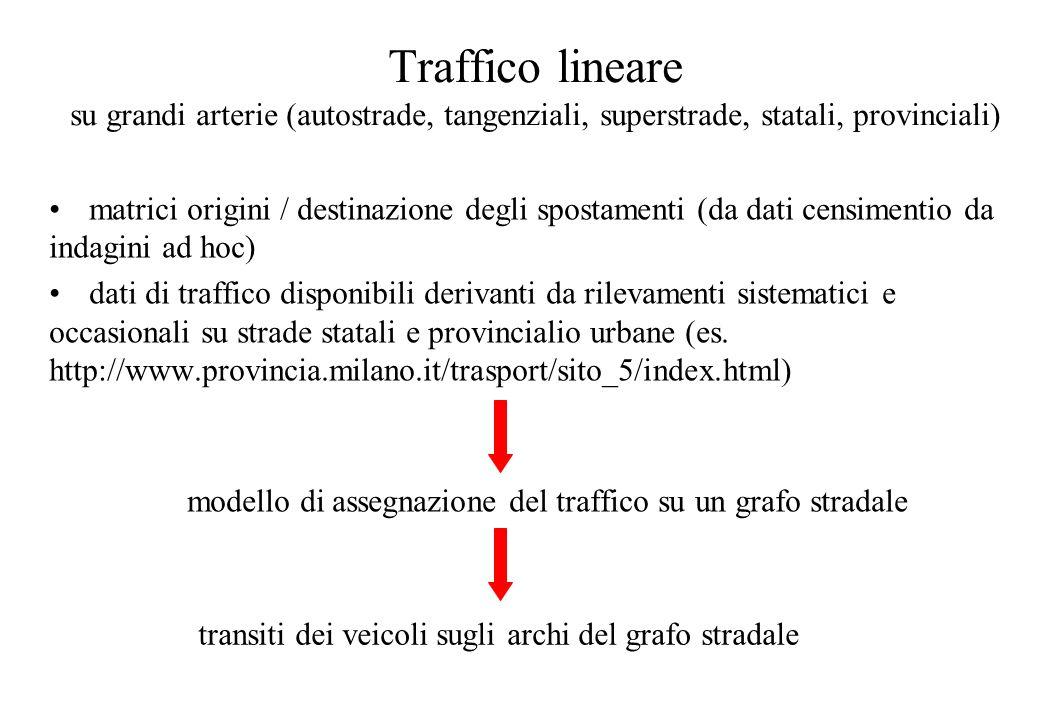 Consumi traffico diffuso Dati traffico lineare Copert III (Fattori di emissione) Emissioni traffico lineare Vendite di carburante registrate ai distributori Consumi traffico lineare Copert III (Fattori di emissione) Emissioni traffico diffuso Schema di calcolo diffuse