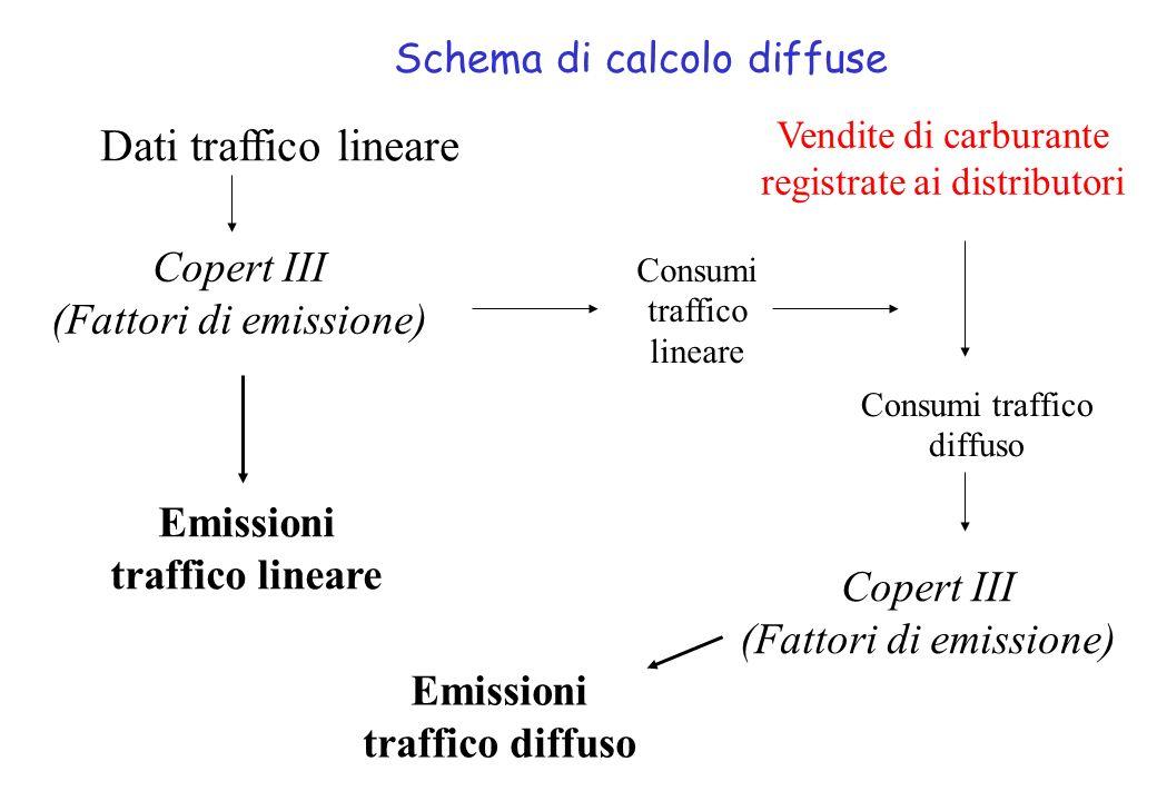 Base di dati di traffico necessaria per la stima delle emissioni lineari Distribuzioni temporali per ricavare il numero di veicoli nelle altre fasce orarie, giorni e stagioni.