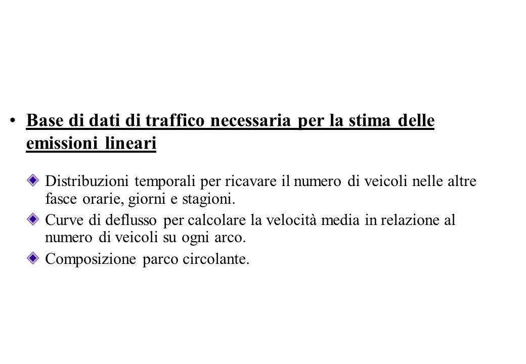 Metodologia di stima delle emissioni da traffico Metodo COPERT (COmputer Programme to calculate Emissions from Road Transport) per la stima dei fattori di emissione.