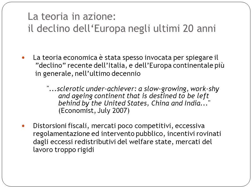 La teoria in azione: il declino dellEuropa negli ultimi 20 anni 18 La teoria economica è stata spesso invocata per spiegare il declino recente dellIta