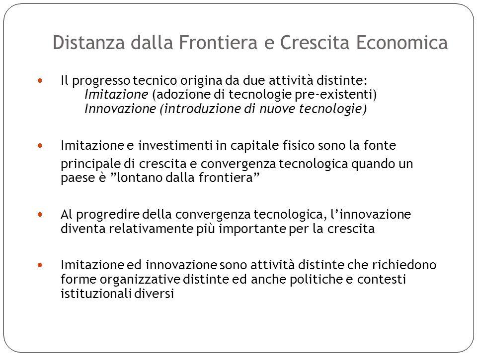 Distanza dalla Frontiera e Crescita Economica 21 Il progresso tecnico origina da due attività distinte: Imitazione (adozione di tecnologie pre-existenti) Innovazione (introduzione di nuove tecnologie) Imitazione e investimenti in capitale fisico sono la fonte principale di crescita e convergenza tecnologica quando un paese è lontano dalla frontiera Al progredire della convergenza tecnologica, linnovazione diventa relativamente più importante per la crescita Imitazione ed innovazione sono attività distinte che richiedono forme organizzative distinte ed anche politiche e contesti istituzionali diversi