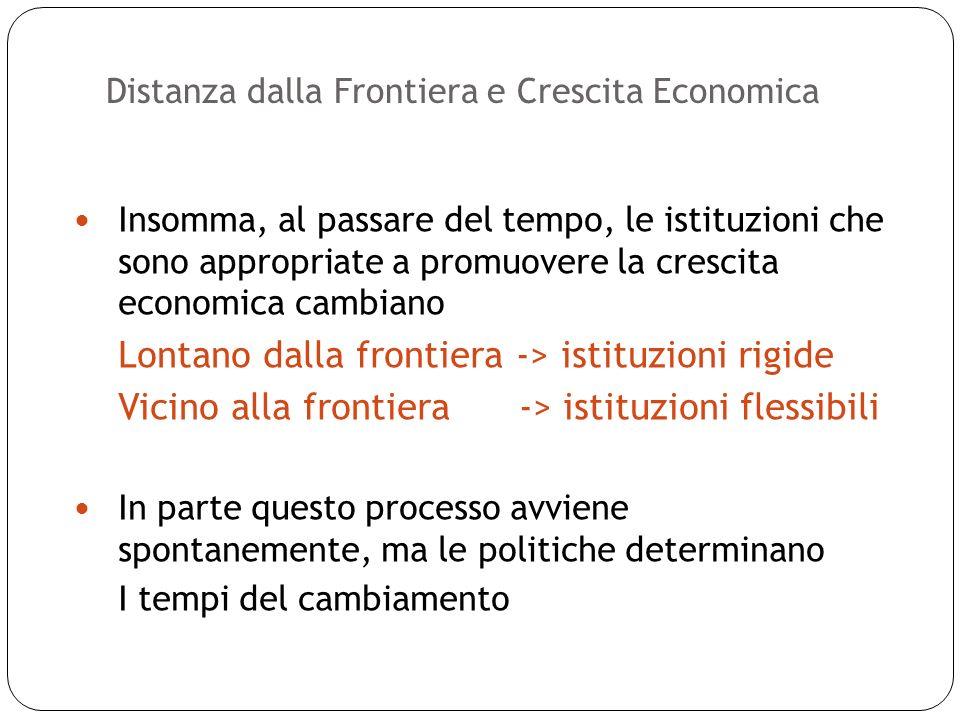 Distanza dalla Frontiera e Crescita Economica 24 Insomma, al passare del tempo, le istituzioni che sono appropriate a promuovere la crescita economica cambiano Lontano dalla frontiera -> istituzioni rigide Vicino alla frontiera -> istituzioni flessibili In parte questo processo avviene spontanemente, ma le politiche determinano I tempi del cambiamento