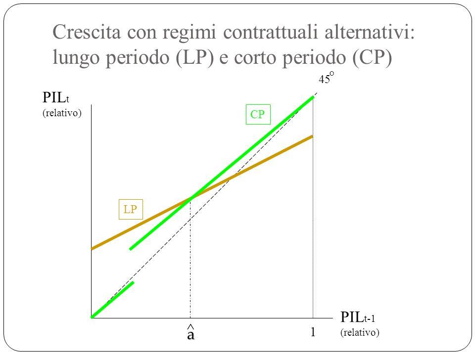 Crescita con regimi contrattuali alternativi: lungo periodo (LP) e corto periodo (CP) 1 LP CP 45 O ^ a PIL t (relativo) PIL t-1 (relativo)