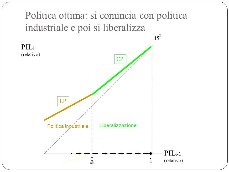 Politica ottima: si comincia con politica industriale e poi si liberalizza 1 LP CP 45 O ^ a Politica industriale PIL t (relativo) PIL t-1 (relativo) L