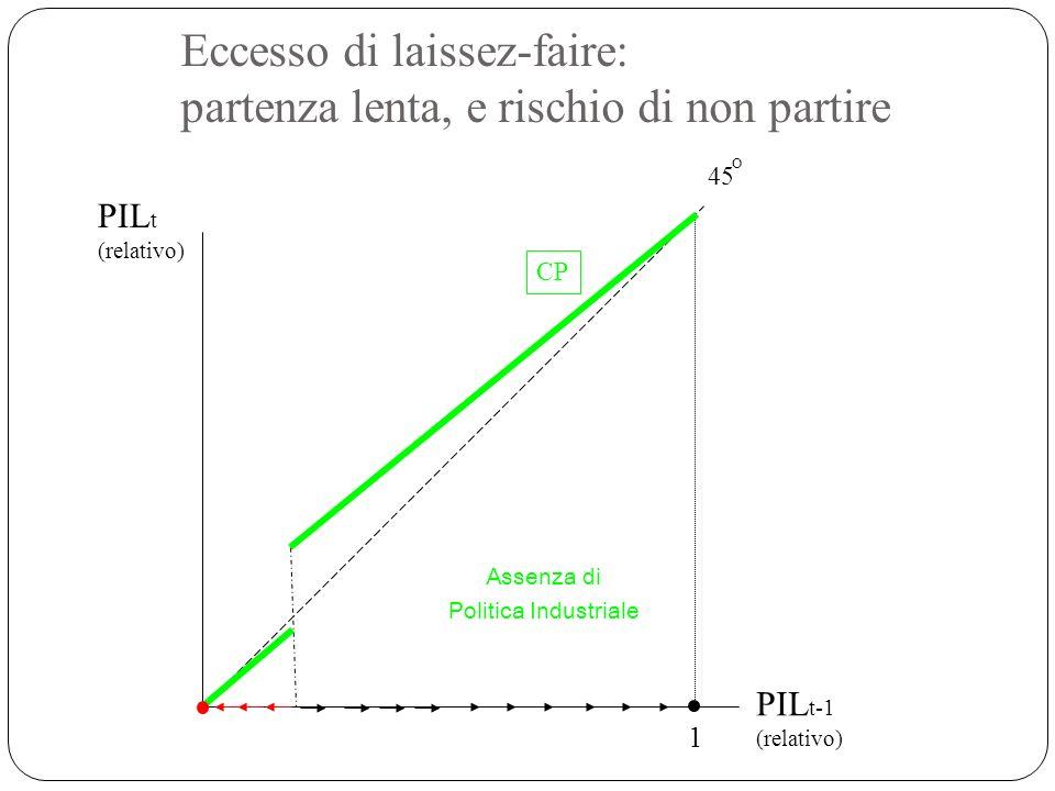 Eccesso di laissez-faire: partenza lenta, e rischio di non partire 1 CP 45 O Assenza di Politica Industriale PIL t (relativo) PIL t-1 (relativo)