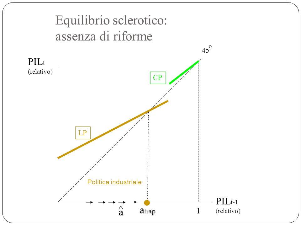 Equilibrio sclerotico: assenza di riforme 1 PIL t-1 (relativo) LP CP 45 O PIL t (relativo) Politica industriale ^ a a trap