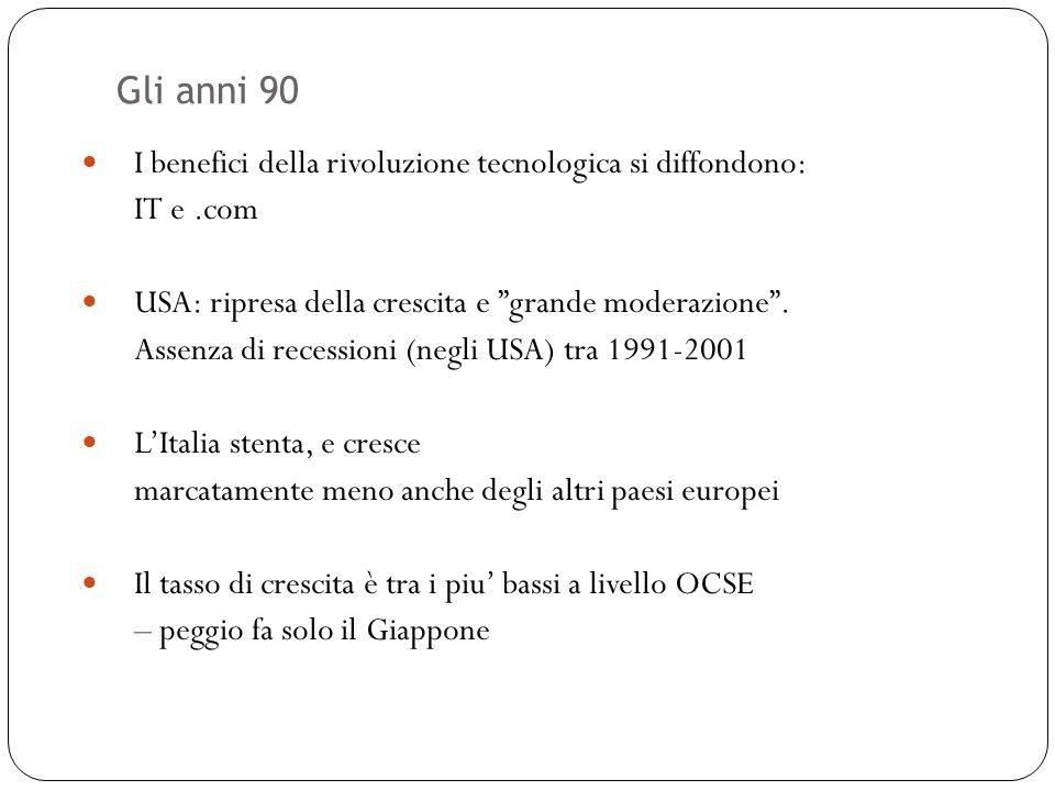 Gli anni 90 34 I benefici della rivoluzione tecnologica si diffondono: IT e.com USA: ripresa della crescita e grande moderazione. Assenza di recession
