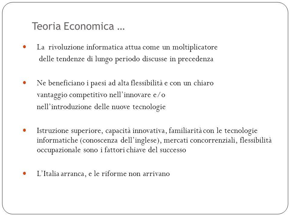 Teoria Economica … 36 La rivoluzione informatica attua come un moltiplicatore delle tendenze di lungo periodo discusse in precedenza Ne beneficiano i paesi ad alta flessibilità e con un chiaro vantaggio competitivo nellinnovare e/o nellintroduzione delle nuove tecnologie Istruzione superiore, capacità innovativa, familiarità con le tecnologie informatiche (conoscenza dellinglese), mercati concorrenziali, flessibilità occupazionale sono i fattori chiave del successo LItalia arranca, e le riforme non arrivano