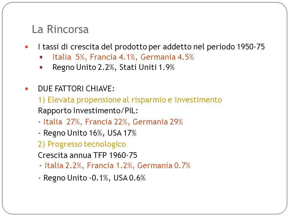 La Rincorsa 7 I tassi di crescita del prodotto per addetto nel periodo 1950-75 Italia 5%, Francia 4.1%, Germania 4.5% Regno Unito 2.2%, Stati Uniti 1.9% DUE FATTORI CHIAVE: 1) Elevata propensione al risparmio e investimento Rapporto Investimento/PIL: - Italia 27%, Francia 22%, Germania 29% - Regno Unito 16%, USA 17% 2) Progresso tecnologico Crescita annua TFP 1960-75 - Italia 2.2%, Francia 1.2%, Germania 0.7% - Regno Unito -0.1%, USA 0.6%