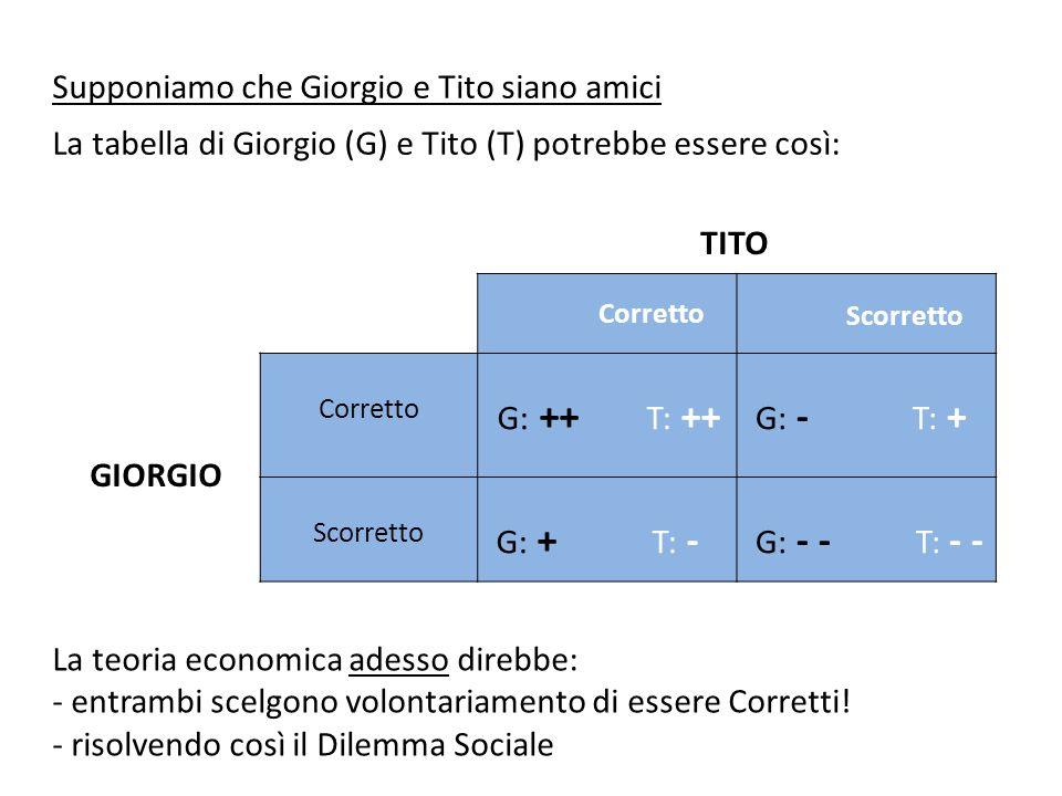 Corretto Scorretto Corretto G: ++ T: ++ G: - T: + Scorretto G: + T: - G: - - T: - - TITO GIORGIO Supponiamo che Giorgio e Tito siano amici La tabella