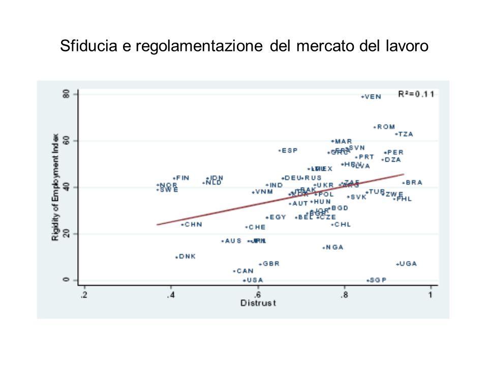 Sfiducia e regolamentazione del mercato del lavoro