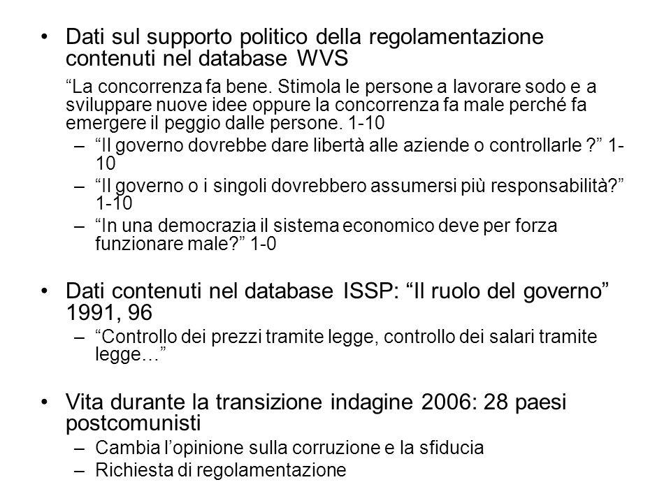 Dati sul supporto politico della regolamentazione contenuti nel database WVS La concorrenza fa bene.