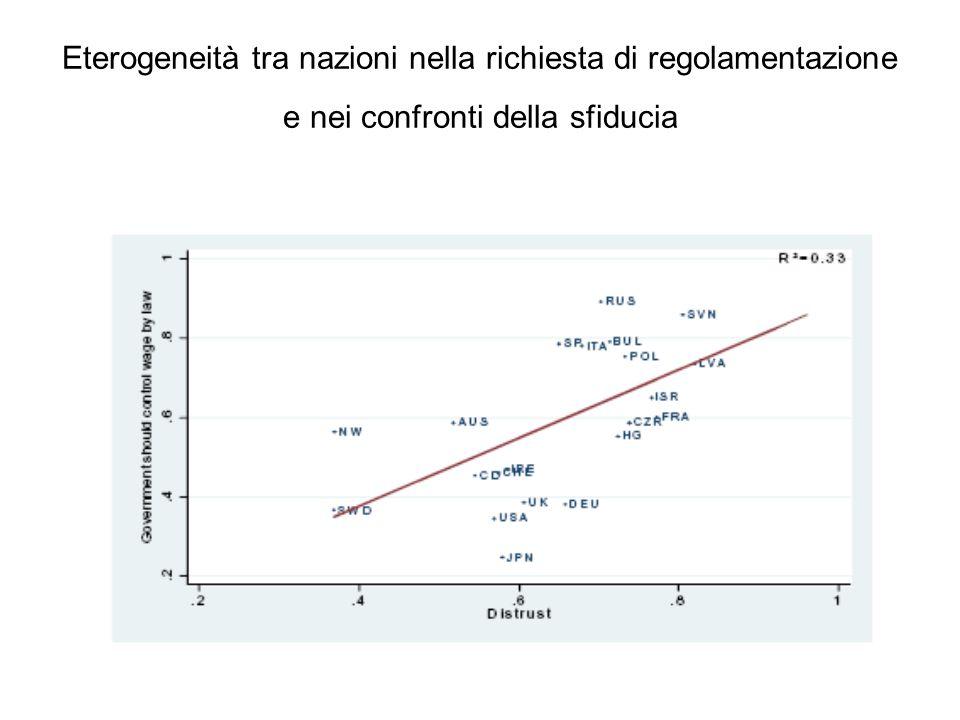 Eterogeneità tra nazioni nella richiesta di regolamentazione e nei confronti della sfiducia