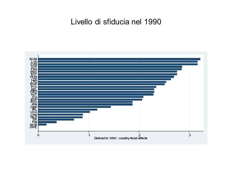 Livello di sfiducia nel 1990