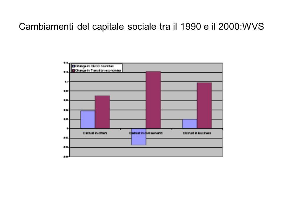 Cambiamenti del capitale sociale tra il 1990 e il 2000:WVS