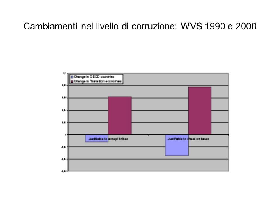 Cambiamenti nel livello di corruzione: WVS 1990 e 2000