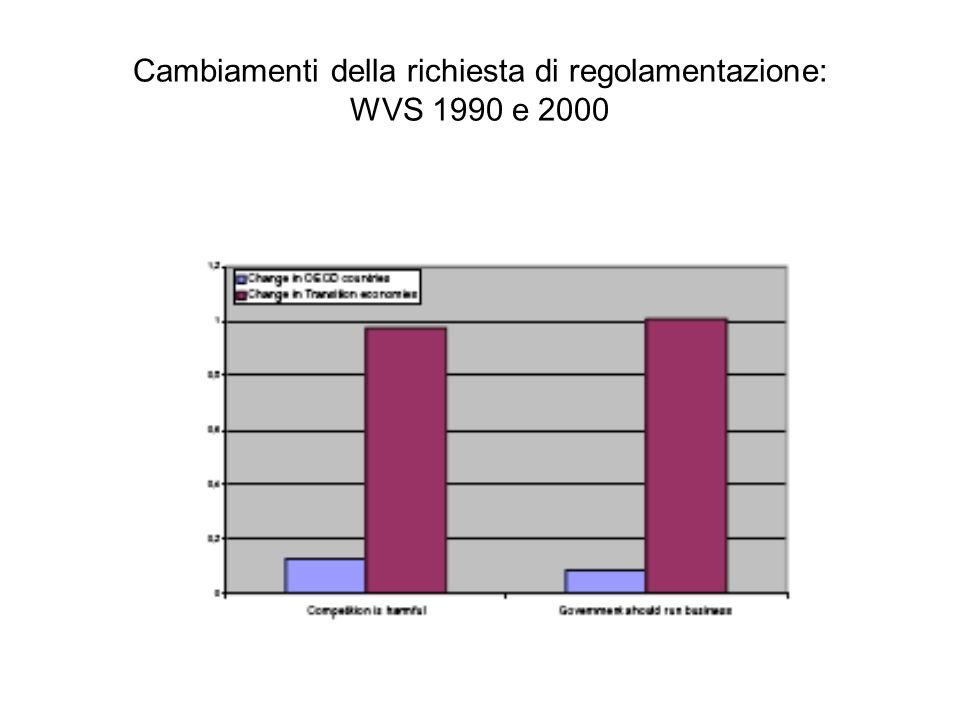 Cambiamenti della richiesta di regolamentazione: WVS 1990 e 2000