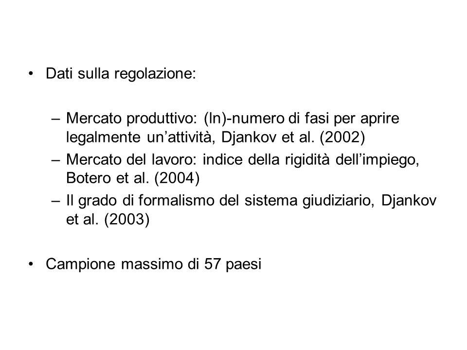 Dati sulla regolazione: –Mercato produttivo: (ln)-numero di fasi per aprire legalmente unattività, Djankov et al.