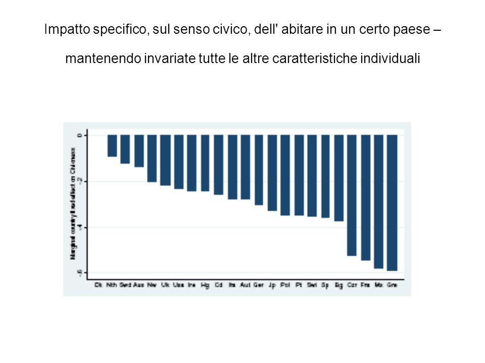 Cambiamenti nelleducazione civica tra 1990 e 2000