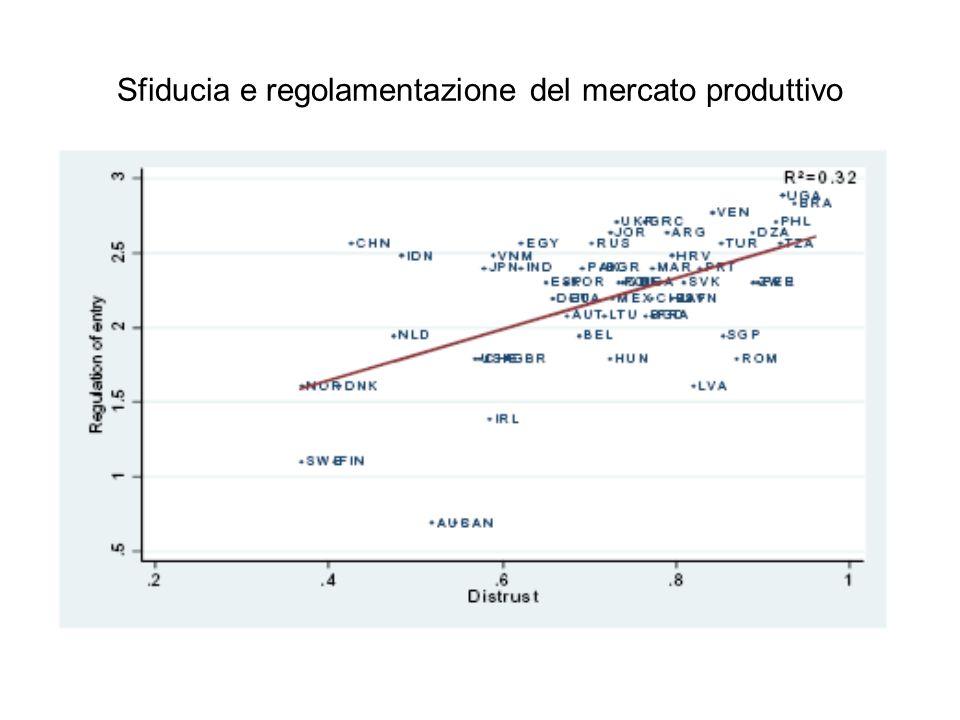 Sfiducia e regolamentazione del mercato produttivo