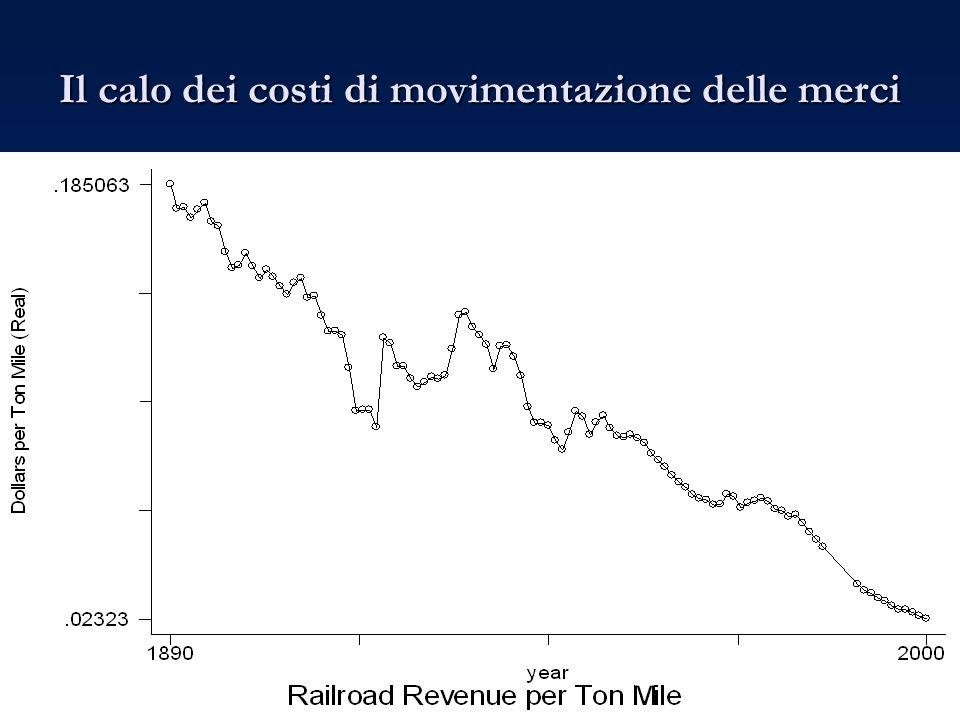 Il calo dei costi di movimentazione delle merci