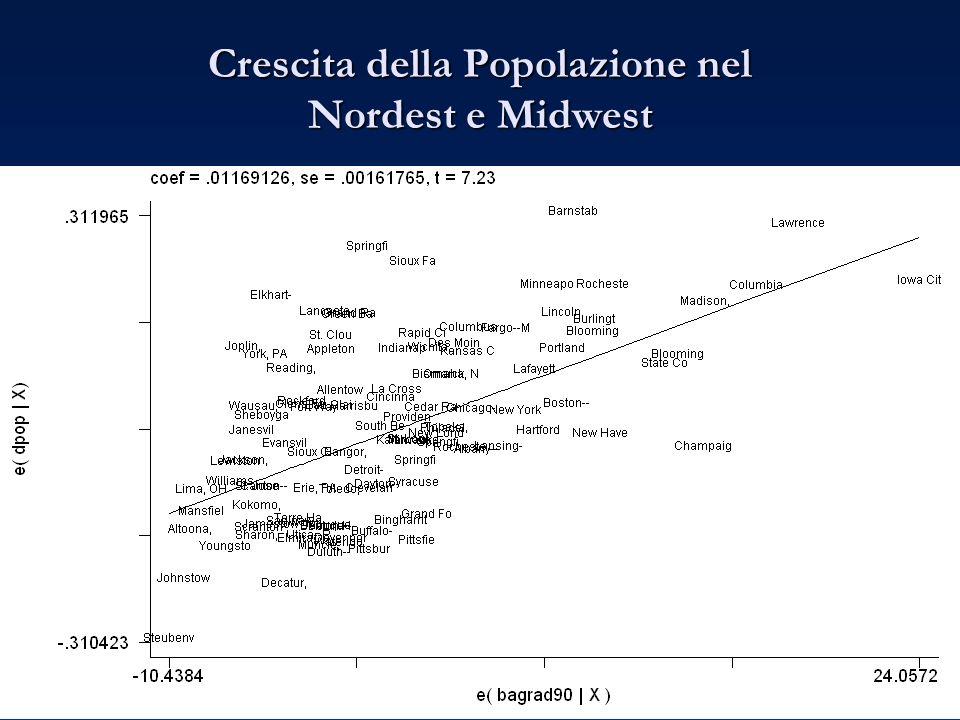 Crescita della Popolazione nel Nordest e Midwest