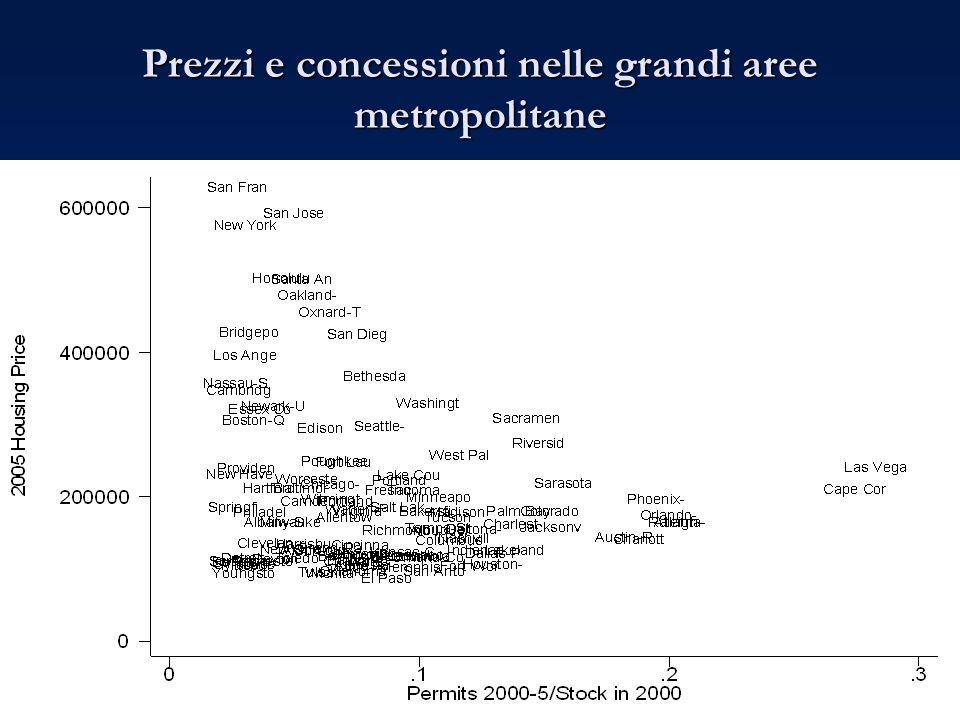 Prezzi e concessioni nelle grandi aree metropolitane