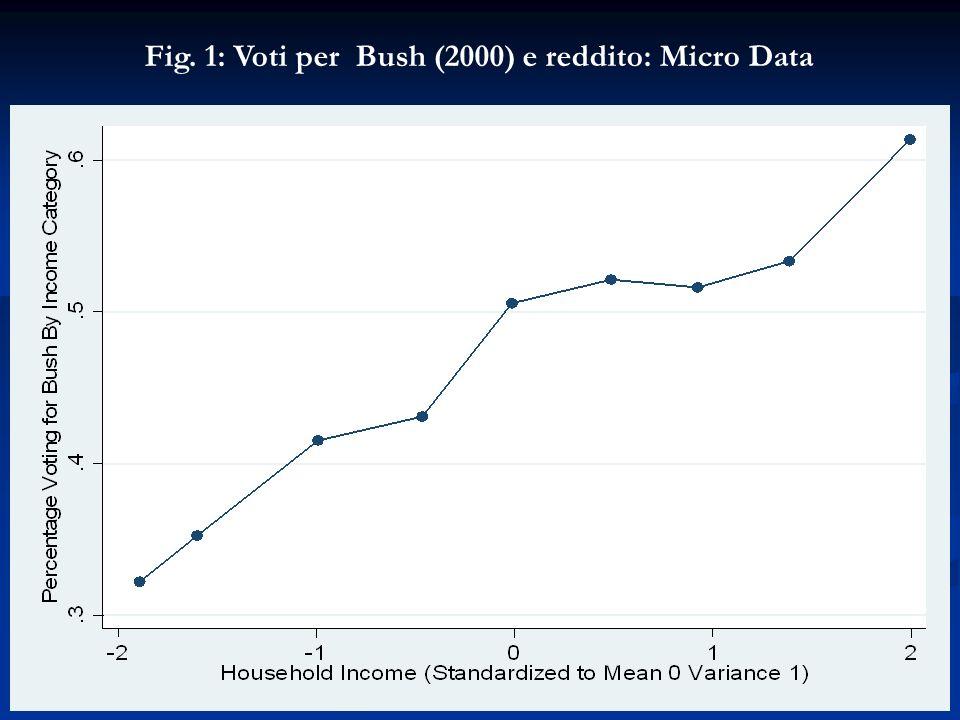 Fig. 1: Voti per Bush (2000) e reddito: Micro Data