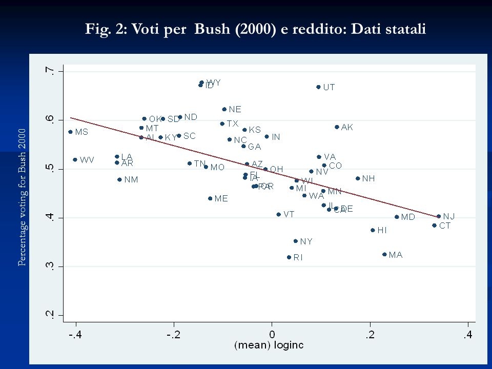 Fig. 2: Voti per Bush (2000) e reddito: Dati statali Percentage voting for Bush 2000