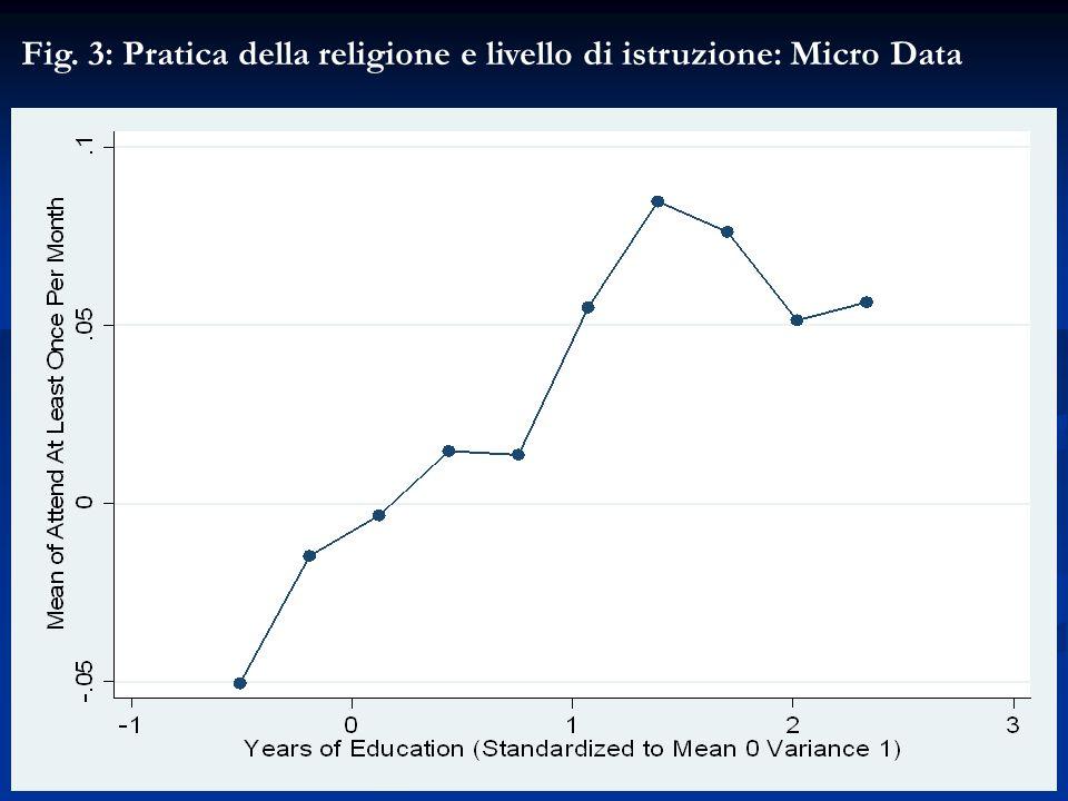 Fig. 3: Pratica della religione e livello di istruzione: Micro Data