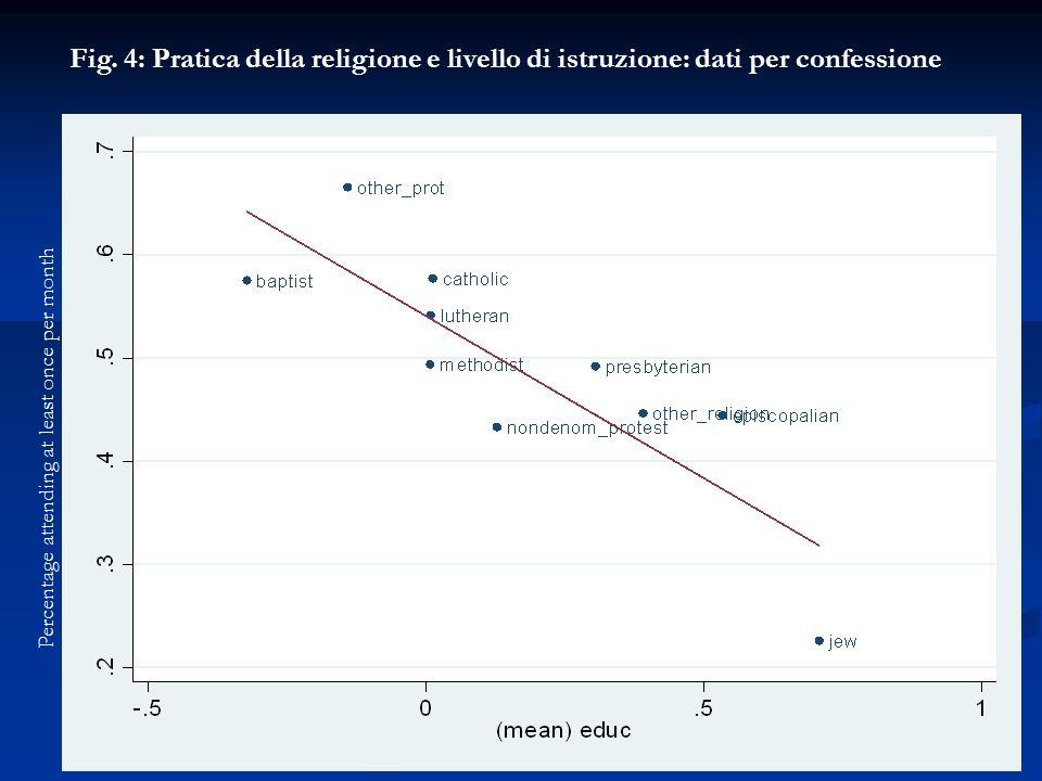 Fig. 4: Pratica della religione e livello di istruzione: dati per confessione Percentage attending at least once per month