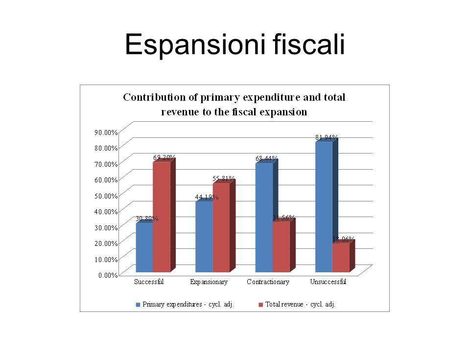 Espansioni fiscali