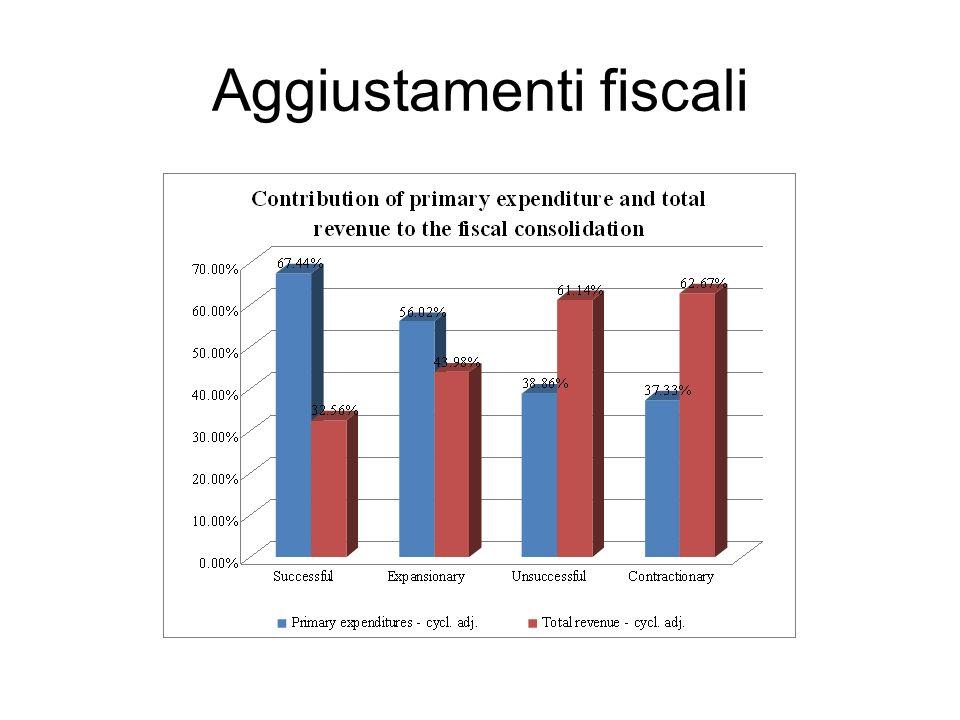 Aggiustamenti fiscali