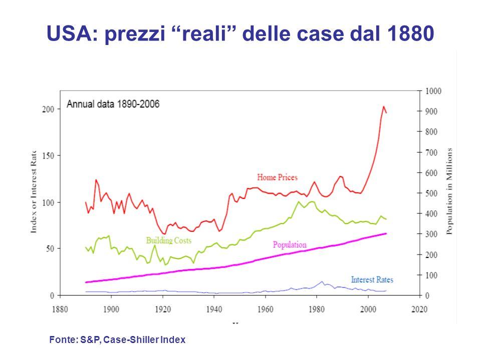 USA: prezzi reali delle case dal 1880 Fonte: S&P, Case-Shiller Index