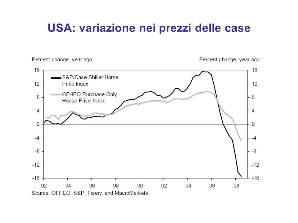 USA: variazione nei prezzi delle case