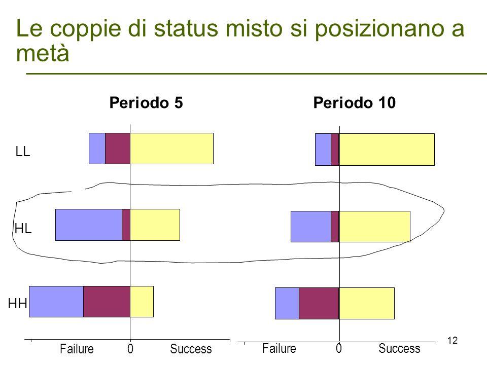 Le coppie di status misto si posizionano a metà LL HL HH Failure 0 Success Periodo 5 Periodo 10 12