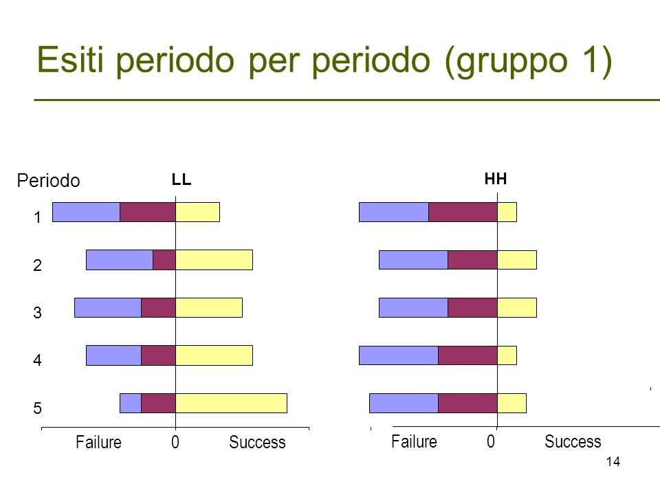 Esiti periodo per periodo (gruppo 1) LL 1 2 3 4 5 HH Periodo Failure 0 Success 14