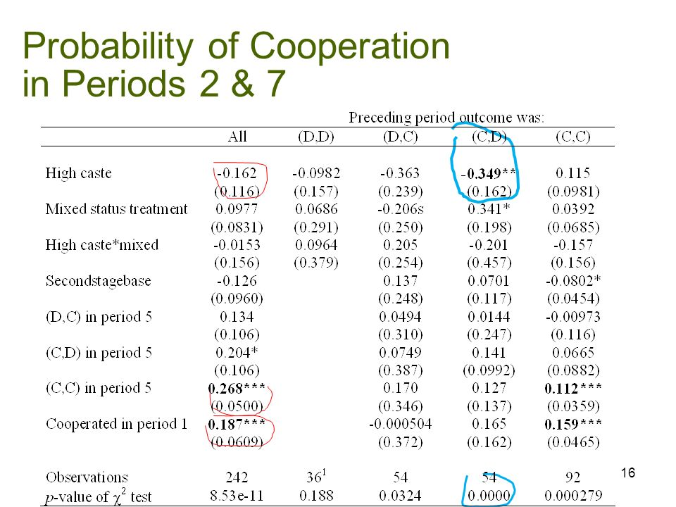 Probability of Cooperation in Periods 2 & 7 16