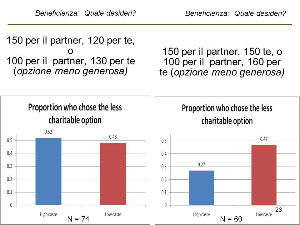 150 per il partner, 120 per te, o 100 per il partner, 130 per te (opzione meno generosa) 150 per il partner, 150 te, o 100 per il partner, 160 per te (opzione meno generosa) N = 60N = 74 Beneficienza: Quale desideri.