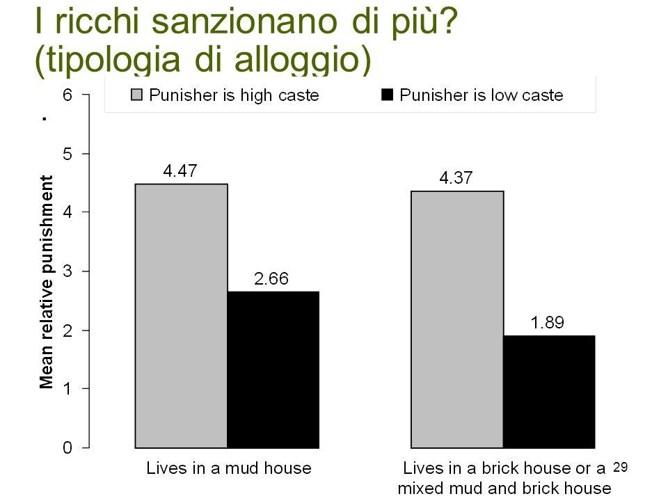 I ricchi sanzionano di più (tipologia di alloggio). 29