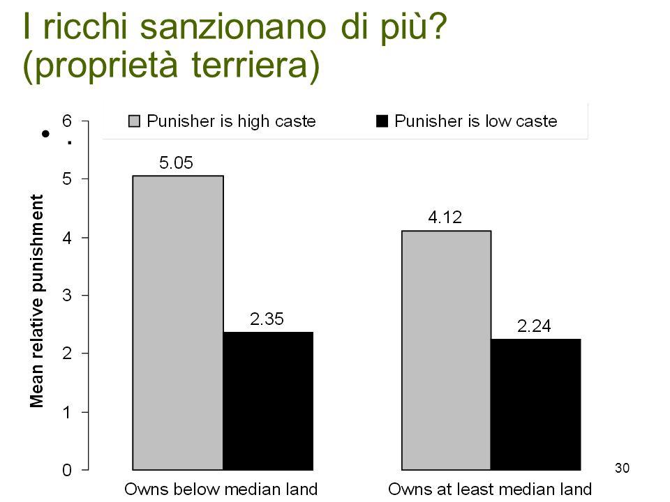 I ricchi sanzionano di più (proprietà terriera). 30