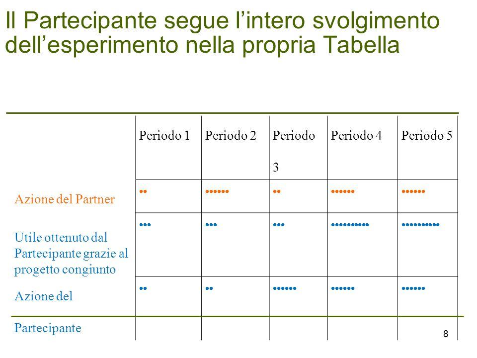 Il Partecipante segue lintero svolgimento dellesperimento nella propria Tabella Periodo 1Periodo 2 Periodo 3 Periodo 4Periodo 5 Azione del Partner Utile ottenuto dal Partecipante grazie al progetto congiunto Azione del Partecipante 8