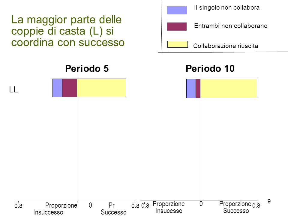 La maggior parte delle coppie di casta (L) si coordina con successo Periodo 5 Periodo 10 0.8 LL 0.8 Proporzione 0 Pr Insuccesso Successo Proporzione 0 Proporzione Insucesso Successo Collaborazione riuscita Entrambi non collaborano Il singolo non collabora 9