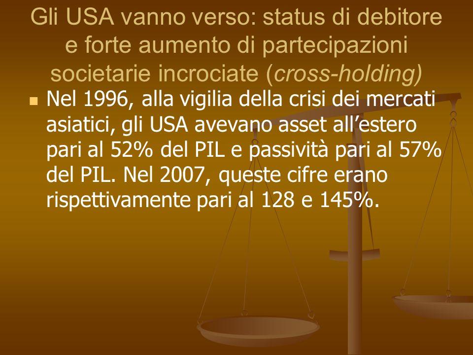 Gli USA vanno verso: status di debitore e forte aumento di partecipazioni societarie incrociate (cross-holding) Nel 1996, alla vigilia della crisi dei