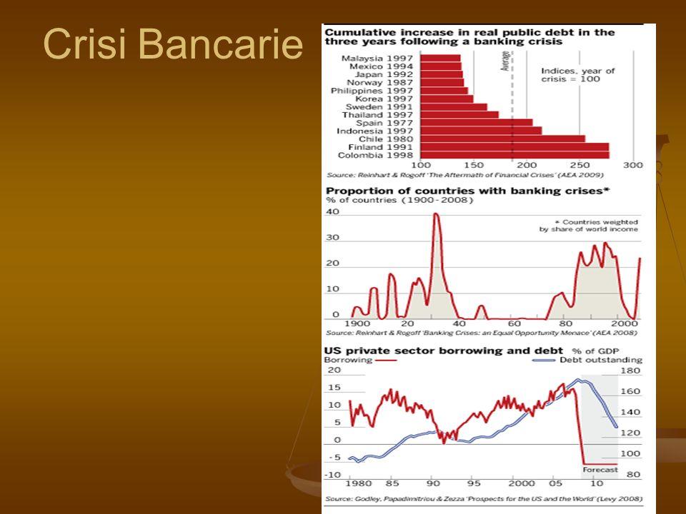 Le banche USA erodono lespansione del credito, distruggono la fiducia