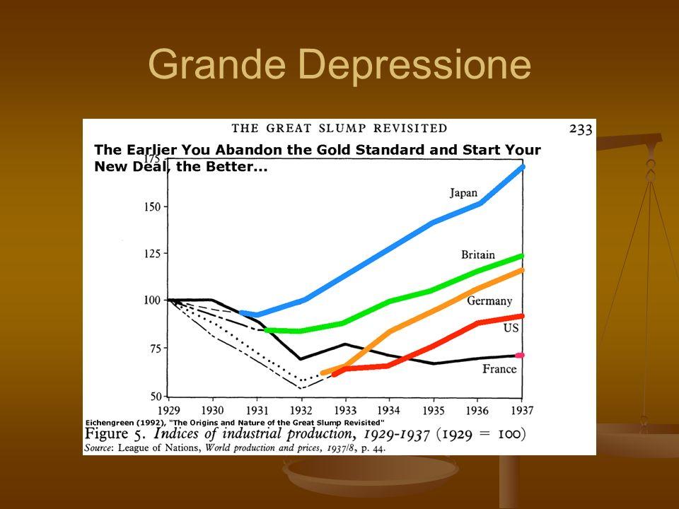 Fattori scatenanti della bolla del credito e della depressione 1.