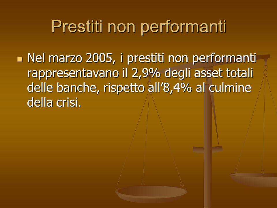 Prestiti non performanti Nel marzo 2005, i prestiti non performanti rappresentavano il 2,9% degli asset totali delle banche, rispetto all8,4% al culmi