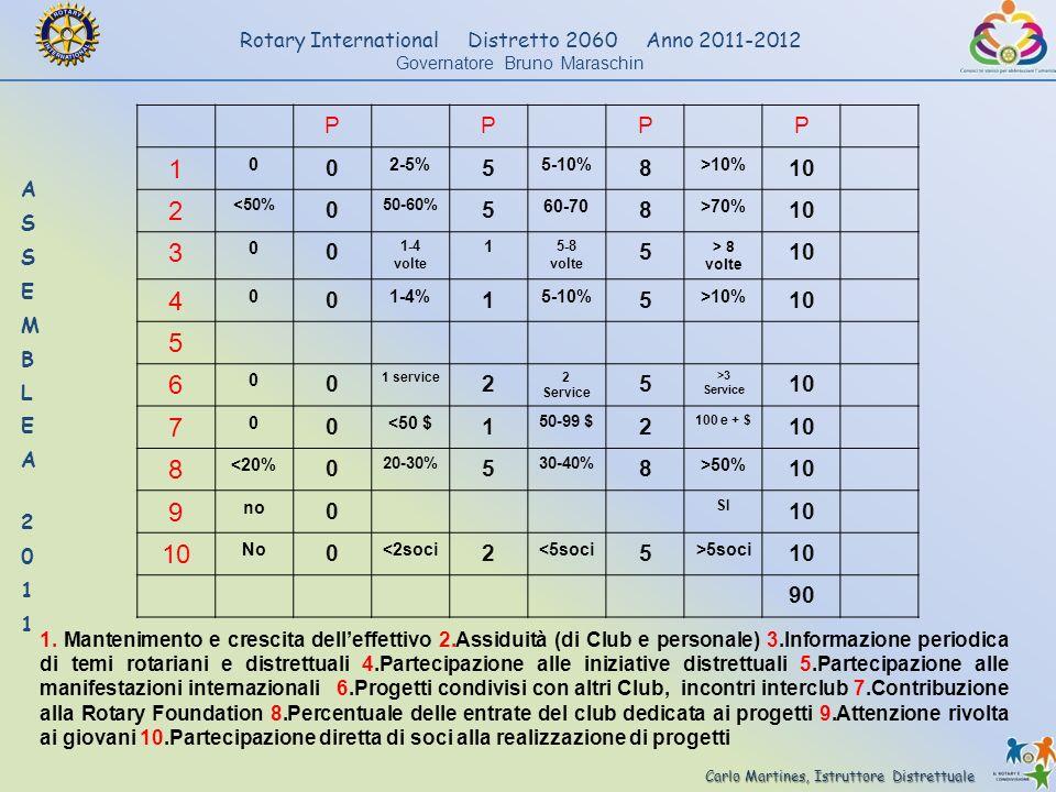 Carlo Martines, Istruttore Distrettuale Rotary International Distretto 2060 Anno 2011-2012 Governatore Bruno Maraschin PPPP 1 0 0 2-5% 5 5-10% 8 >10%
